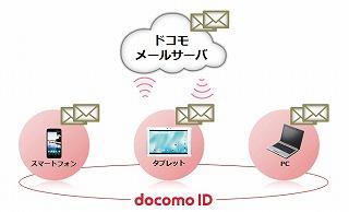 iphone-docomomail
